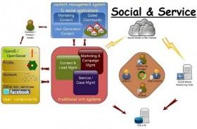 מדיה חברתית לשירות העסק שלך