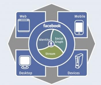 Whatis-Facebook-open-Graph