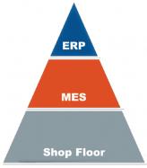 MES-ERP קישור בין מערכות מידע לניהול ריצפת המכונות ריצפת הייצור ומשאבי הארגון